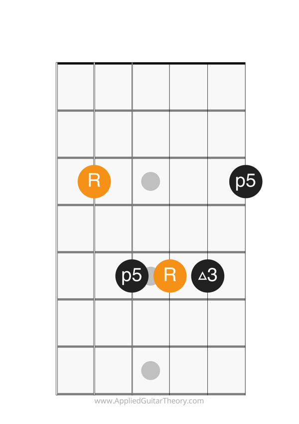 major chord a form root on 5th string