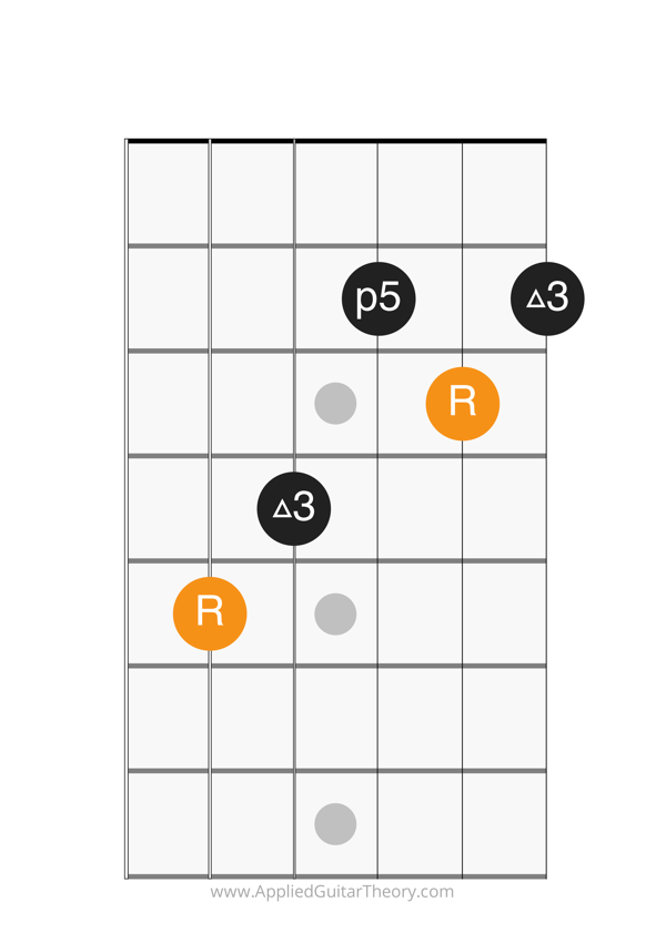 major chord c form root on 5th string