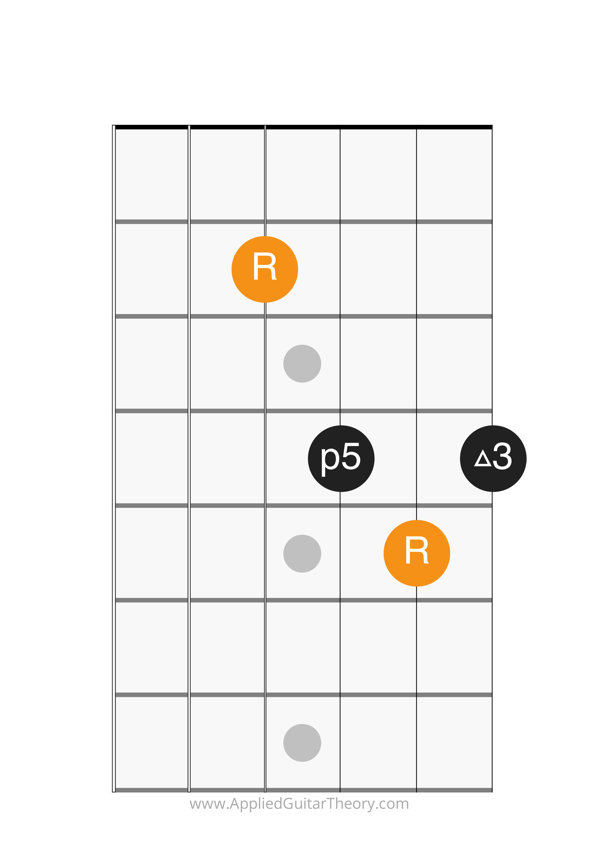 major chord d form root on 6th string
