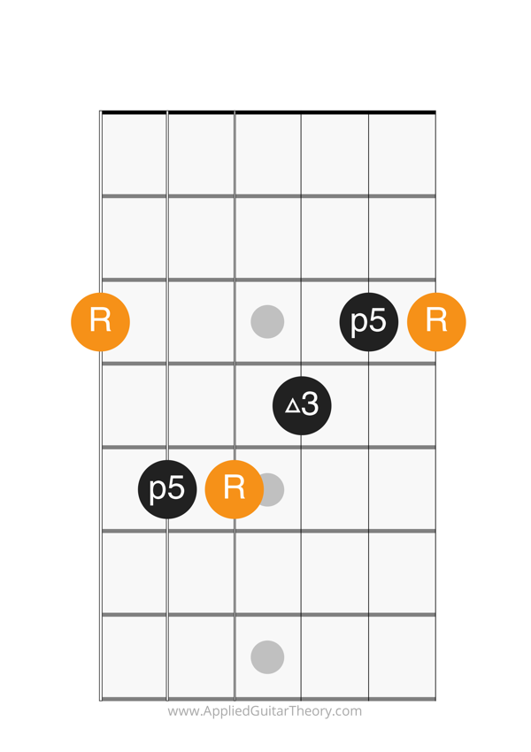 major chord e form root on 6th string