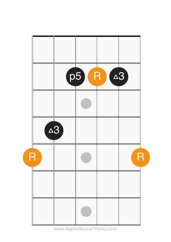 major chord g form root on 6th string