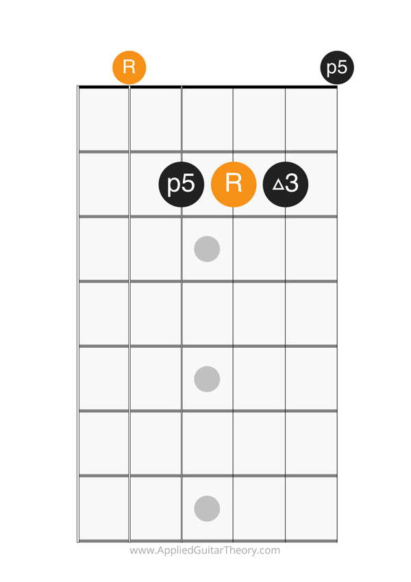 major chord open a form