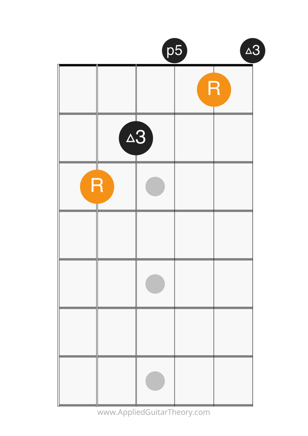 major open chord c form
