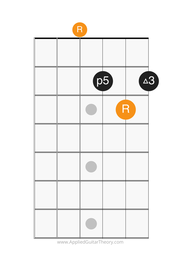 major open chord d form