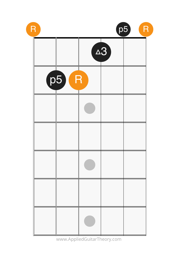 major open chord e form