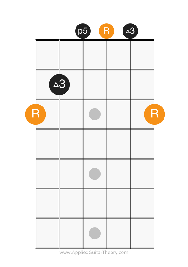 major open chord g form