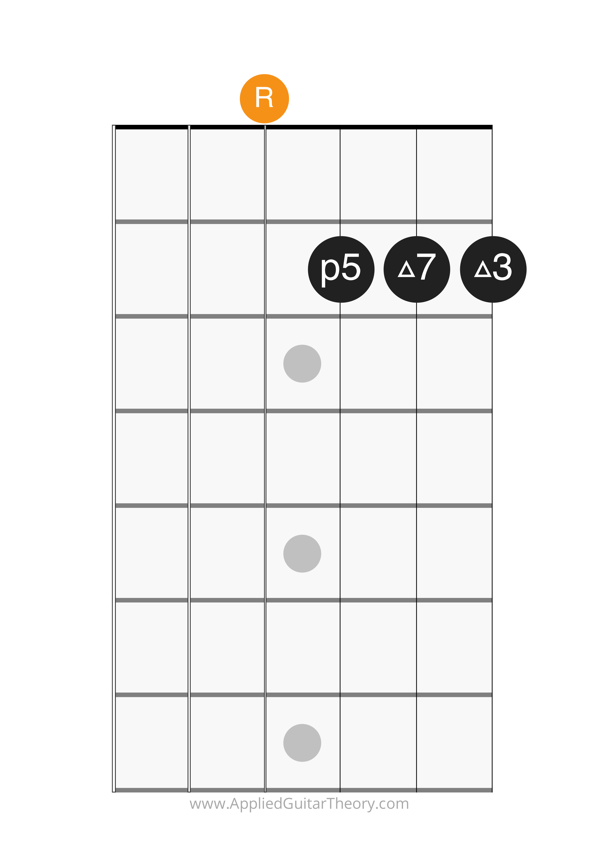 major 7 chord open root on 4