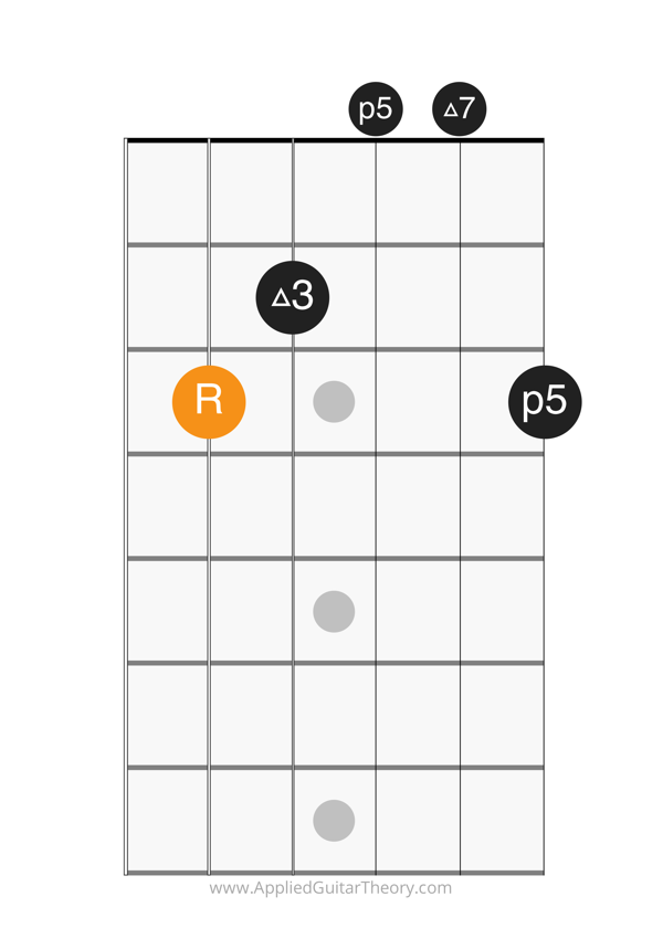 major 7 chord open root on 5