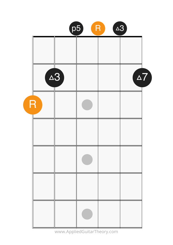 major 7 chord open root on 6