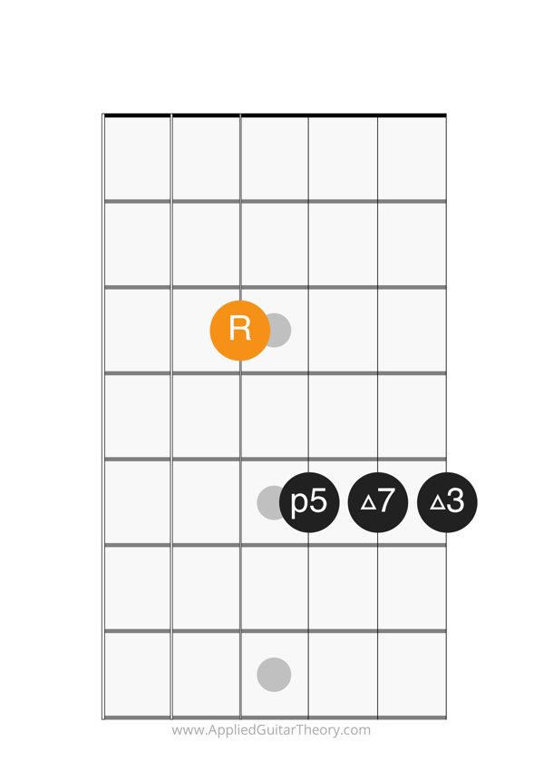 major 7 chord root on 4