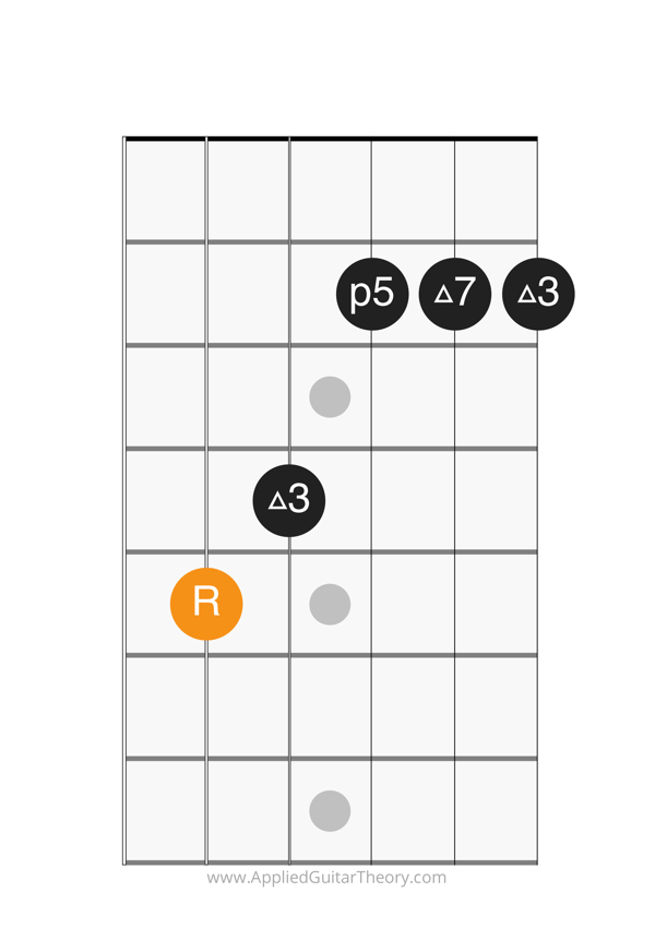 major 7 chord root on 5