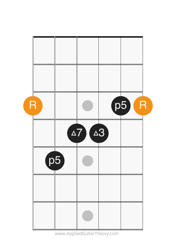 major 7 chord root on 6