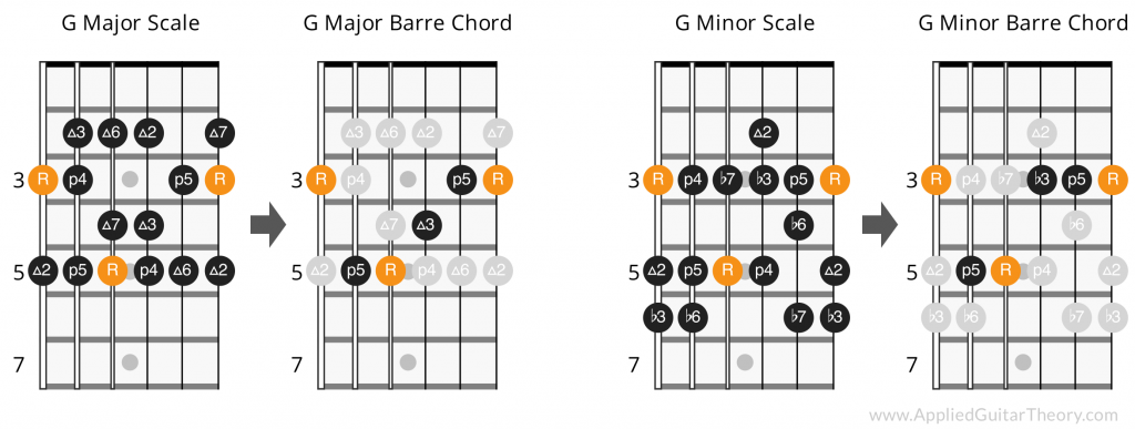 Major and Minor Chord Intervals