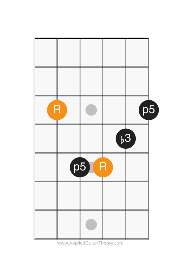 minor chord a form root on 5th string