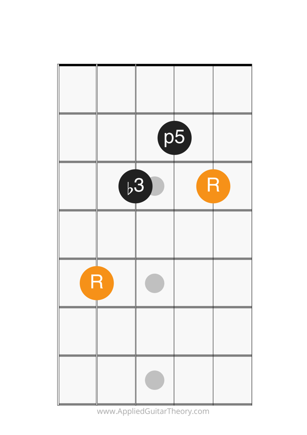 minor chord c form root on 5th string