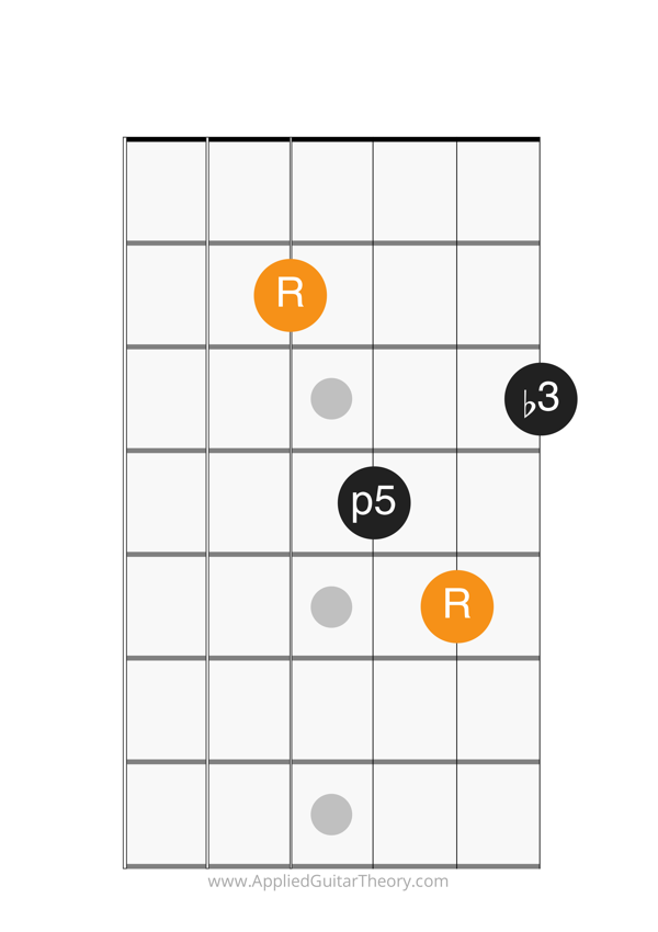 minor chord d form root on 4th string
