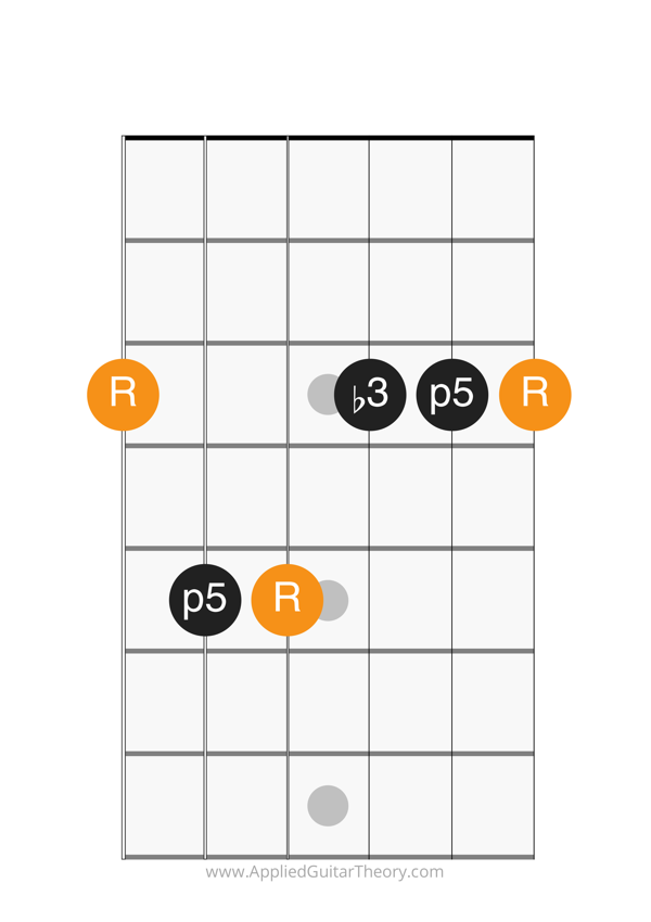 minor chord e form root on 6th string