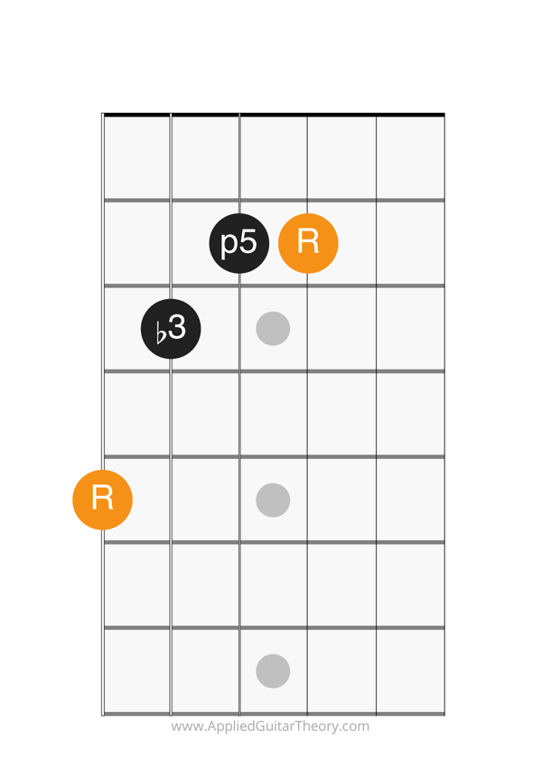 minor chord g form root on 6th string