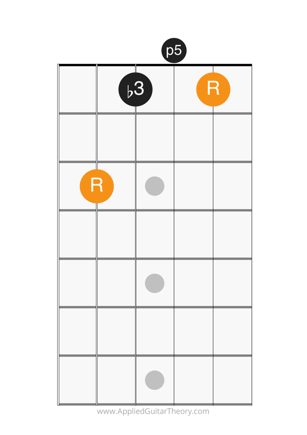 minor chord c form open