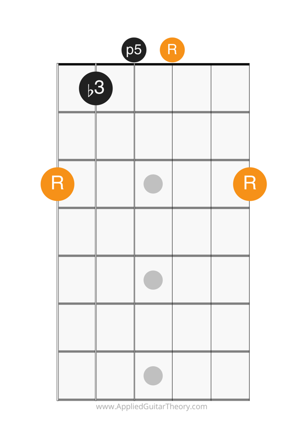 minor chord g form open