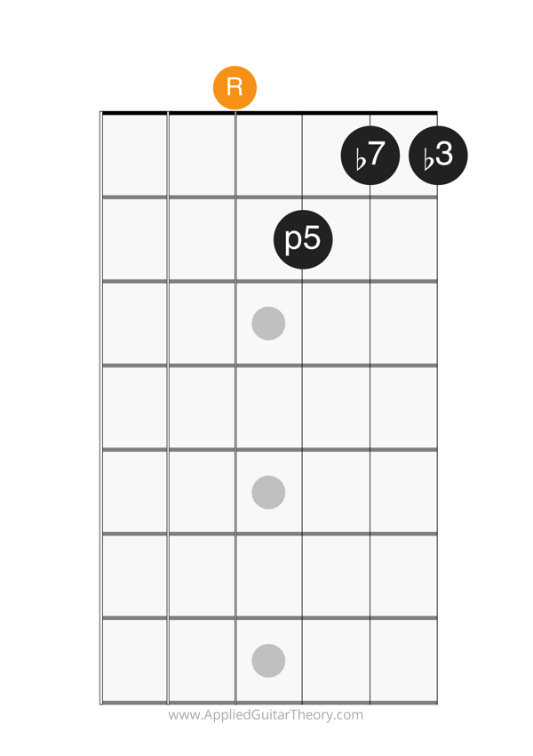 min7 open chord root on 4th string