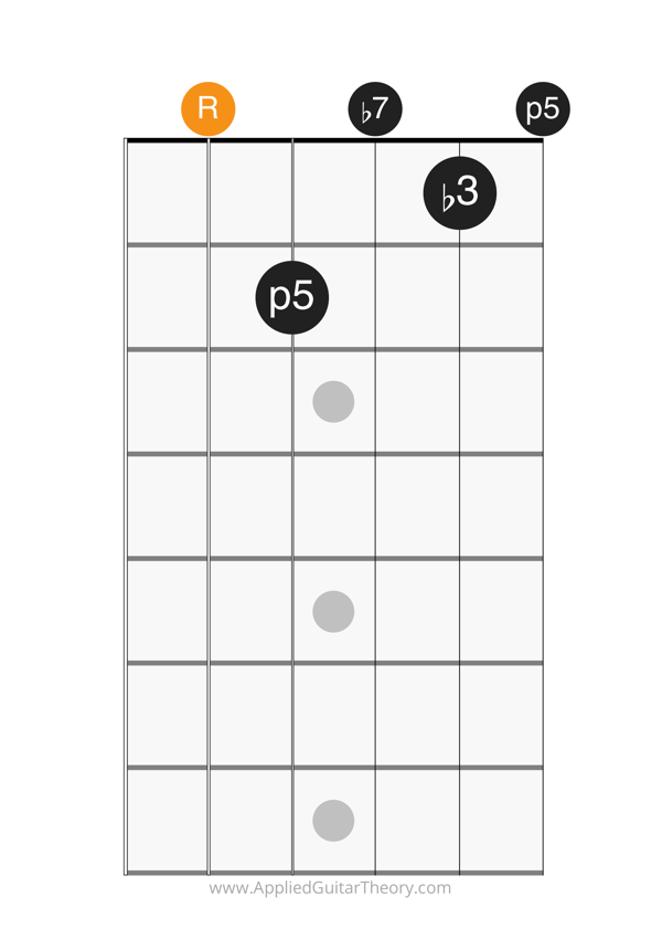 min7 open chord root on 5th string