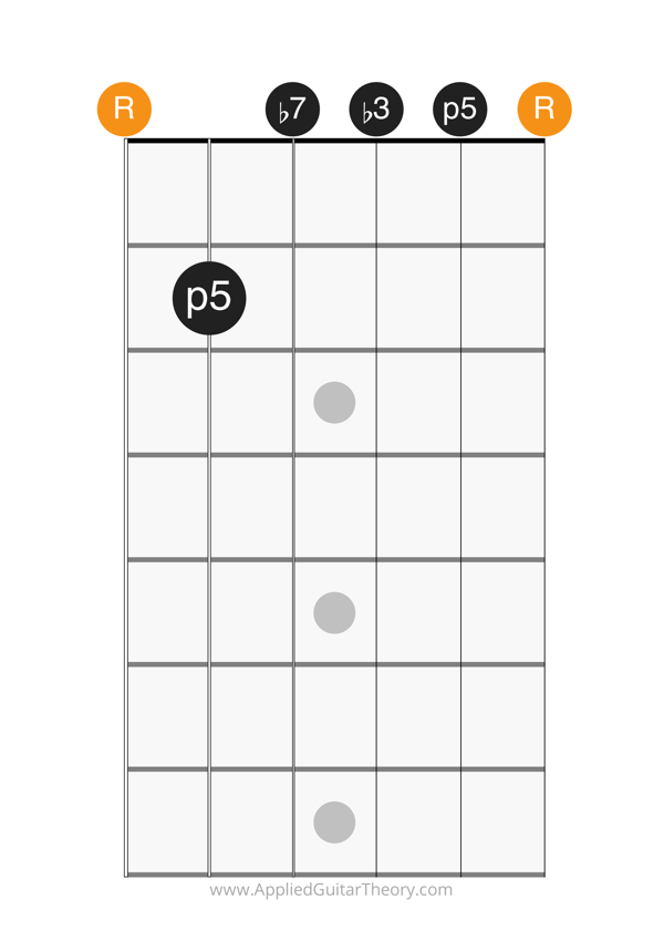 min7 open chord root on 6th string