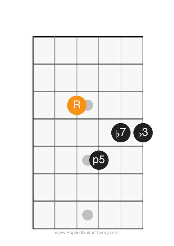 min7 chord root on 4th string