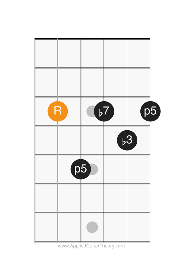 min7 chord root on 5th string