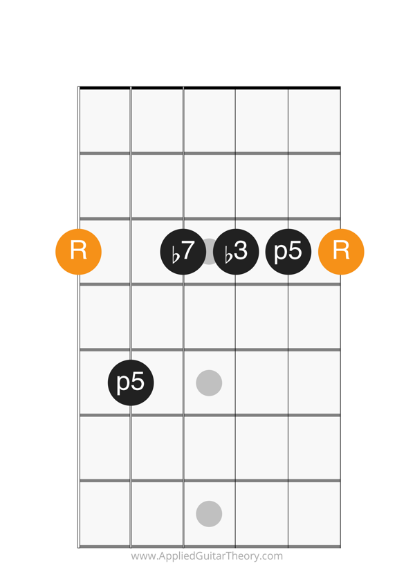 min7 chord root on 6th string