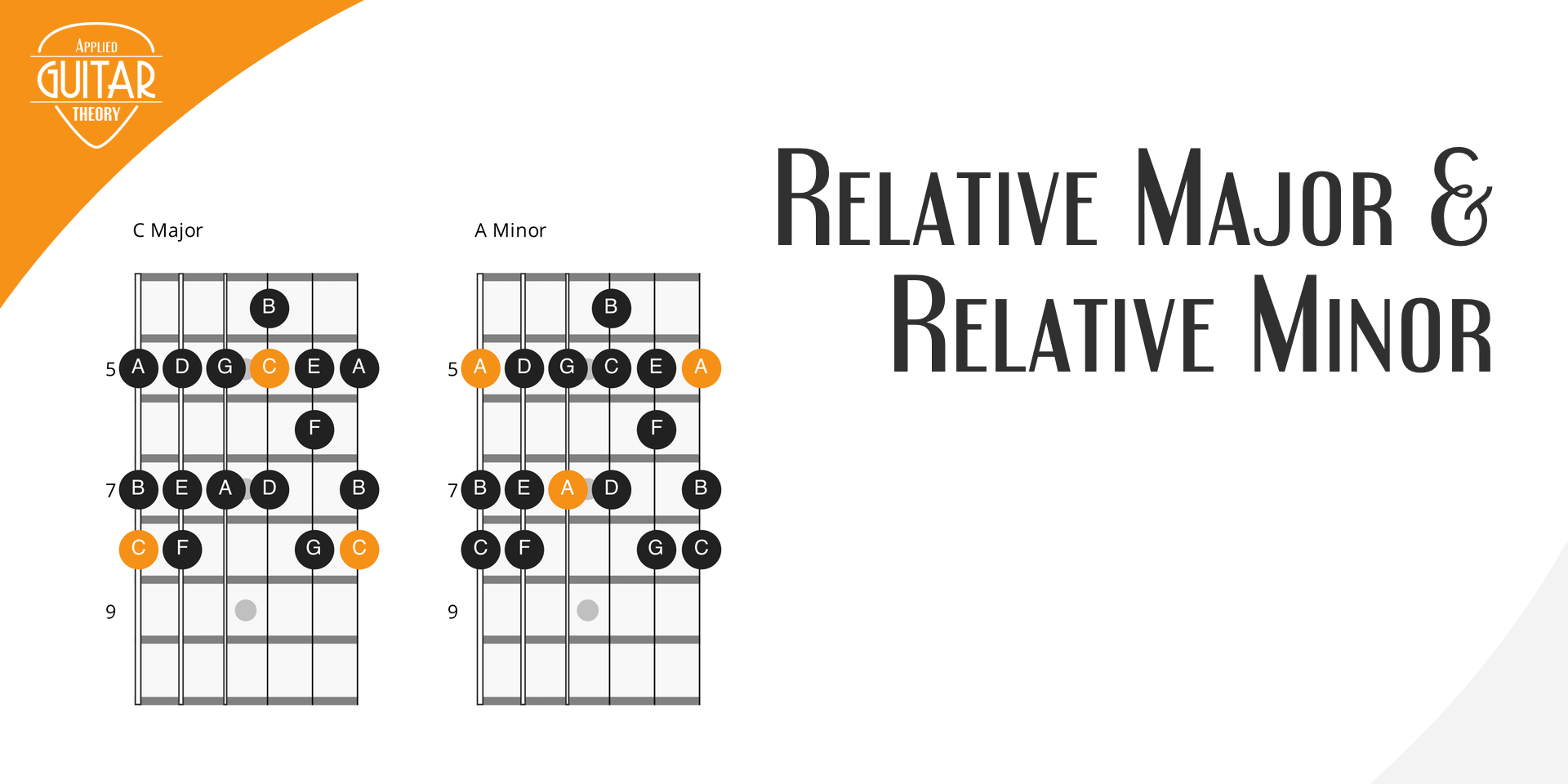 relative major and relative minor featured image