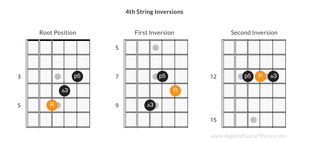 4th string guitar chord inversions