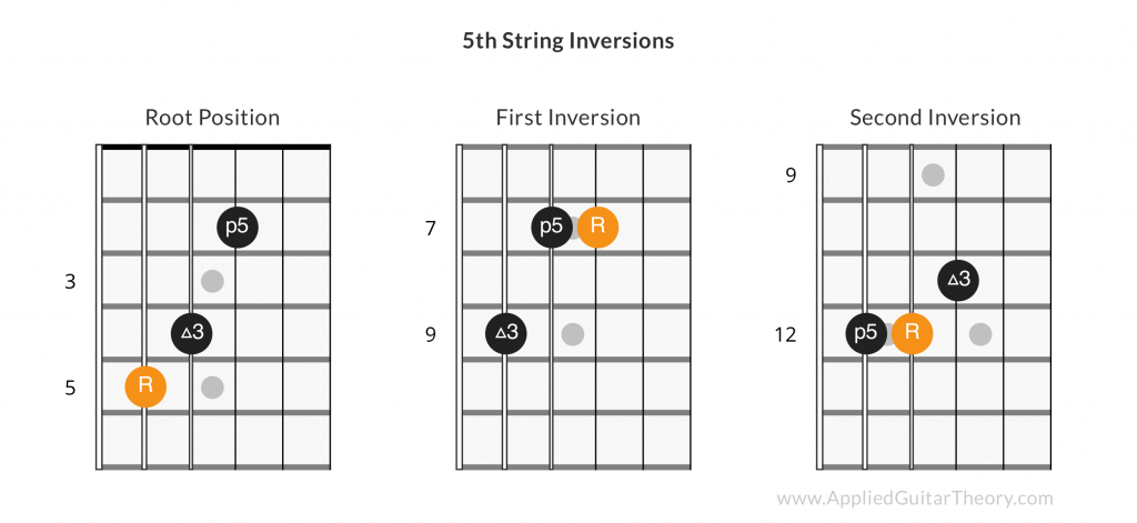 5th string guitar chord inversions