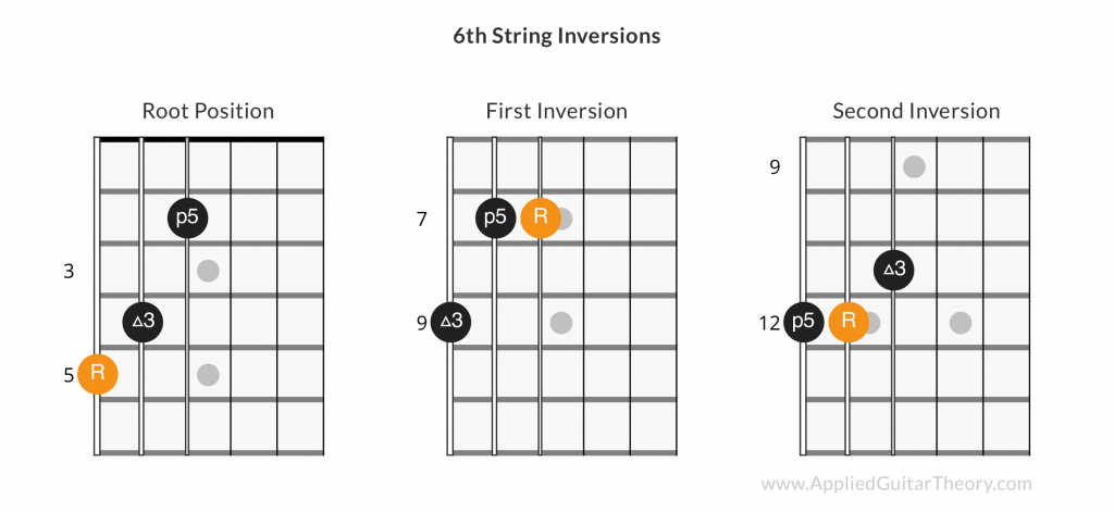 6th string guitar chord inversions