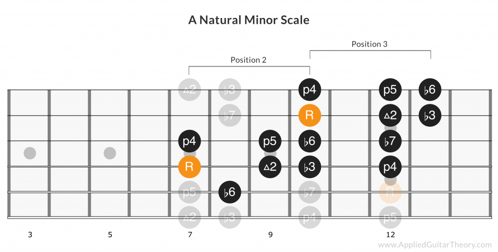 Slash licks Nightrain A natural minor scale