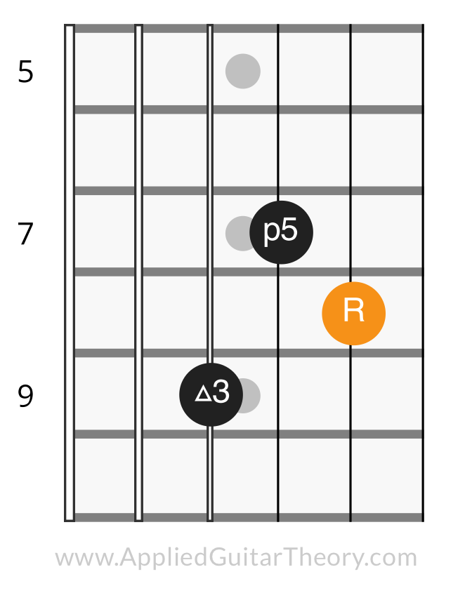 Learning Guitar Chord Inversions Applied Guitar Theory