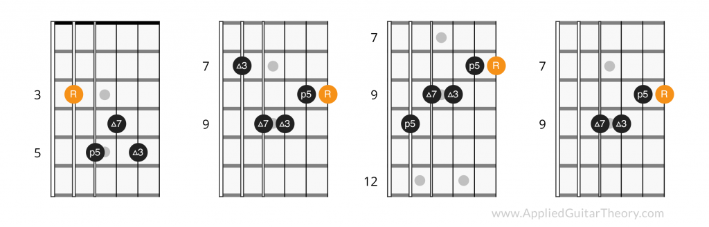 Learning Guitar Chord Inversions - Applied Guitar Theory