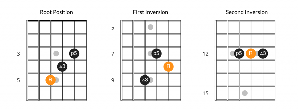 Major chord inversions, 4th string bass position