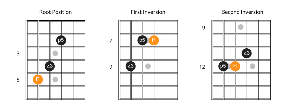 Major chord inversions, 5th string bass position
