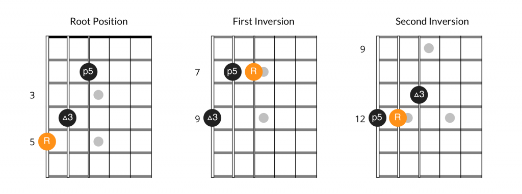 Major chord inversions, 6th string bass position