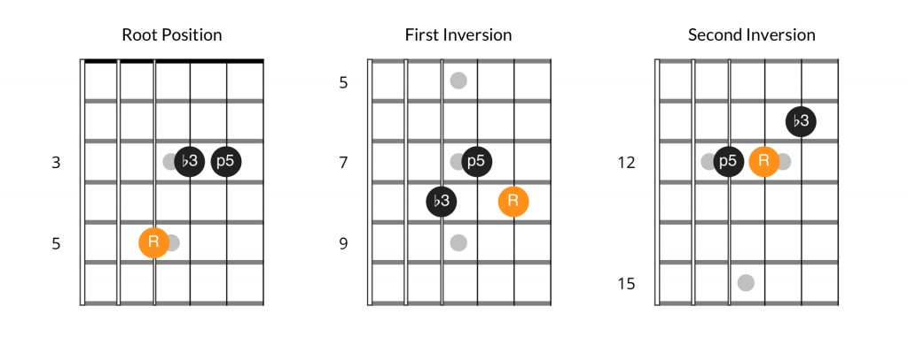 Minor chord inversion patterns, 4th string bass position