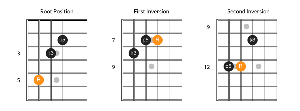 Minor chord inversion patterns, 5th string bass position