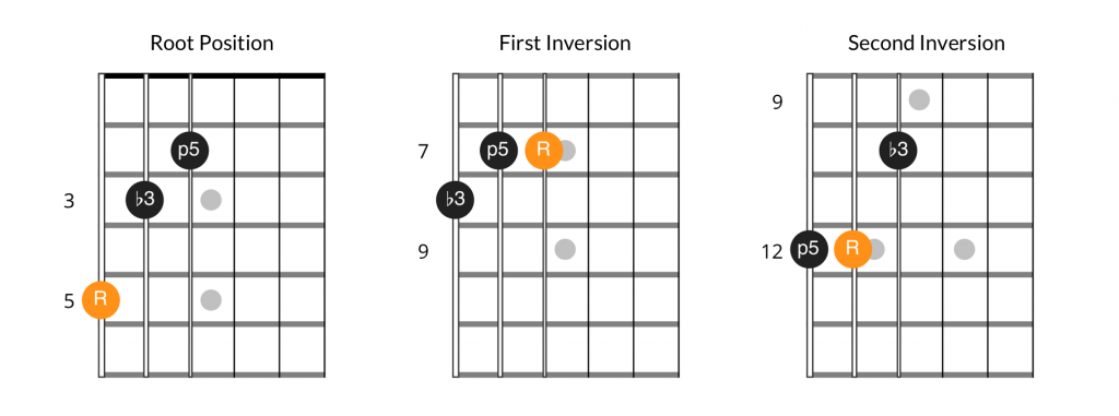 Minor chord inversion patterns, 6th string bass position