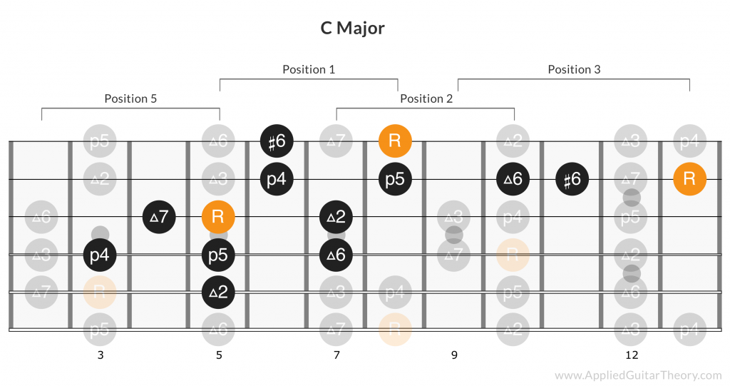 Slash Estranged lick notes