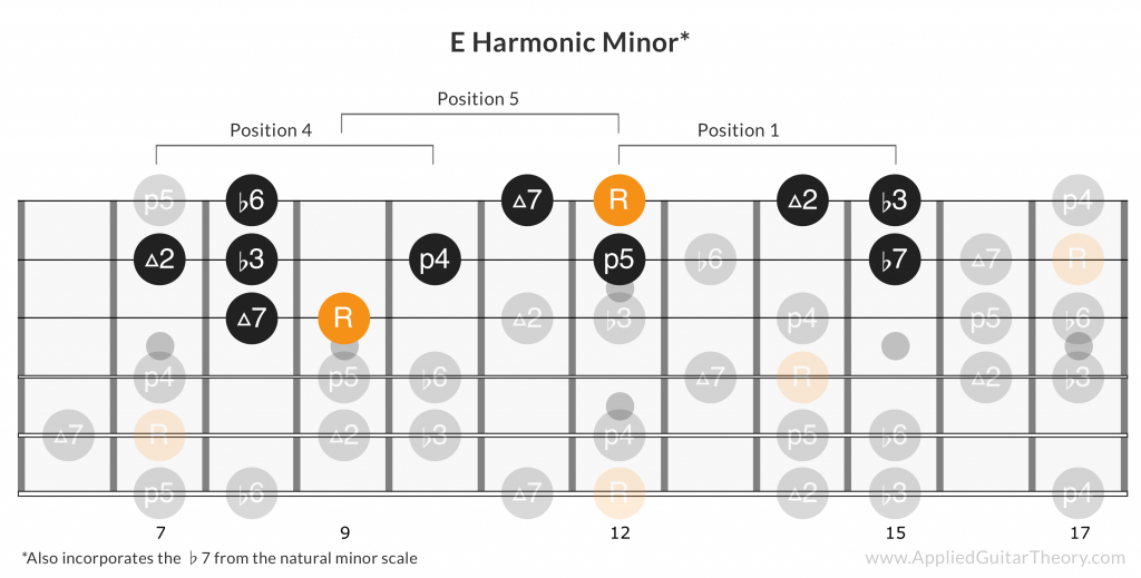 Slash Sweet Child O Mine harmonic minor lick notes