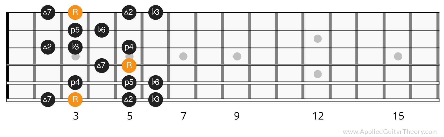 Harmonic minor position 1