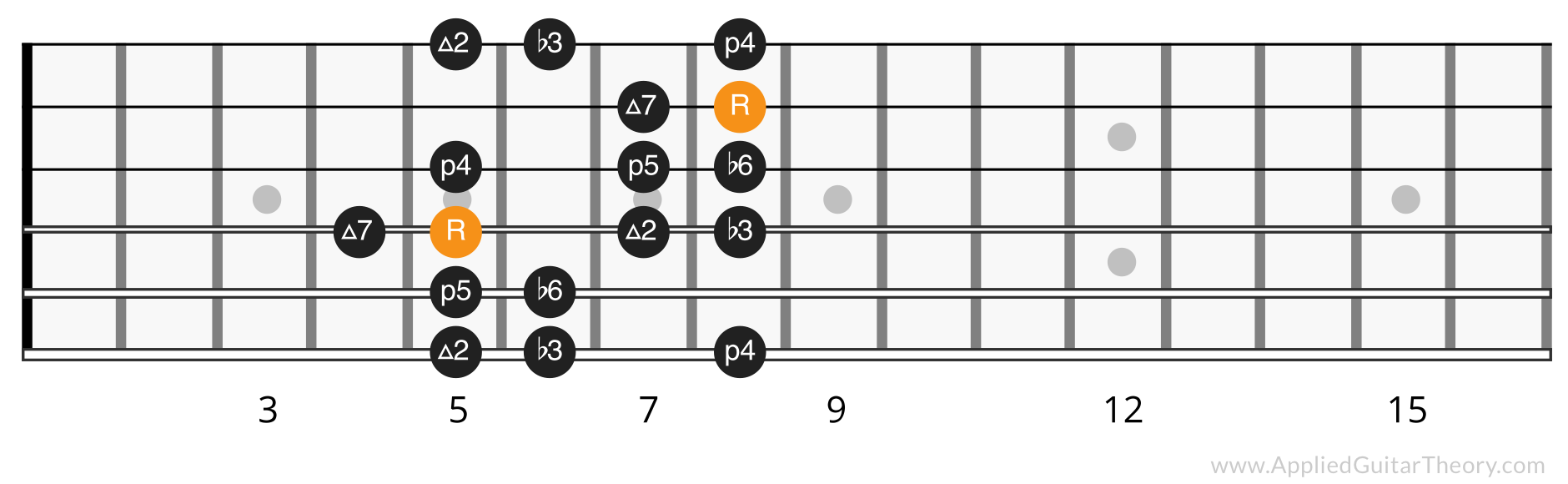 Harmonic minor scale position 2