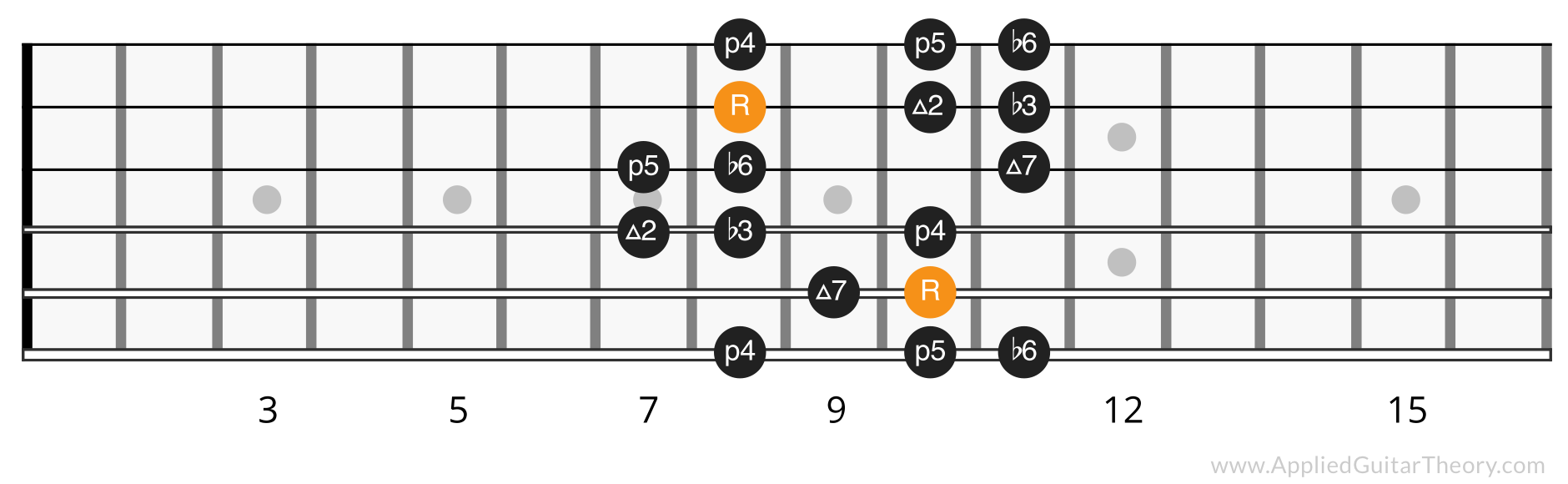 Harmonic Minor Scale position 3