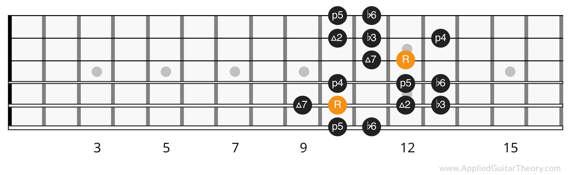 Harmonic minor scale position 4