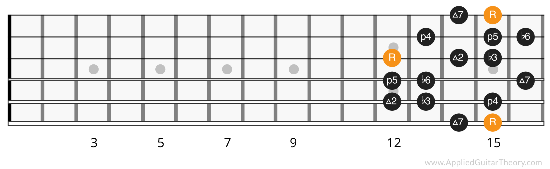 Harmonic minor scale position 5